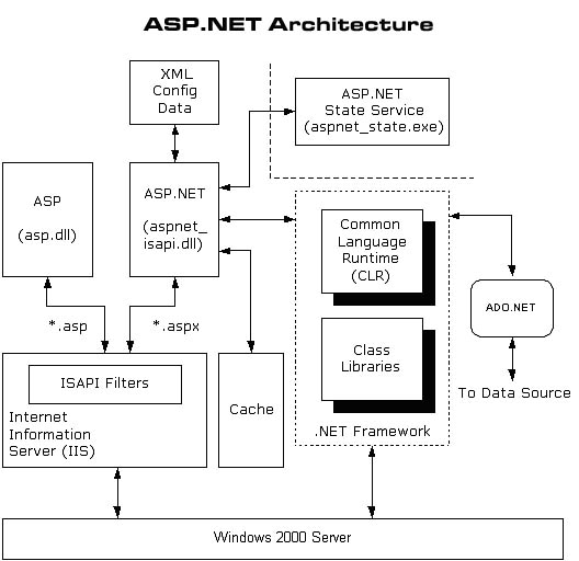 ASP Net architecture for MLM Software design
